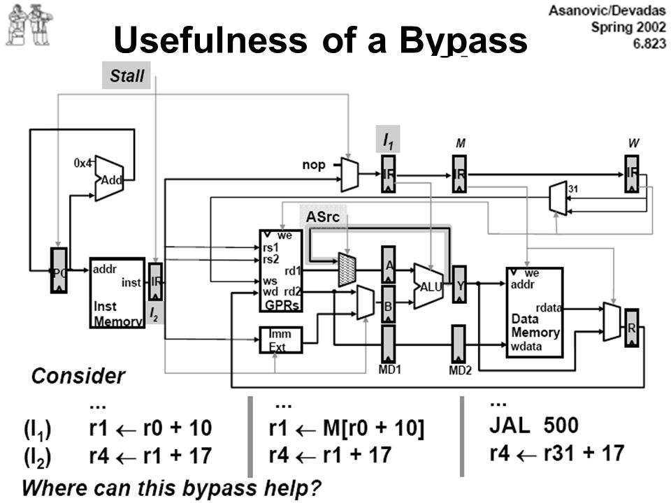 Usefulness of a Bypass