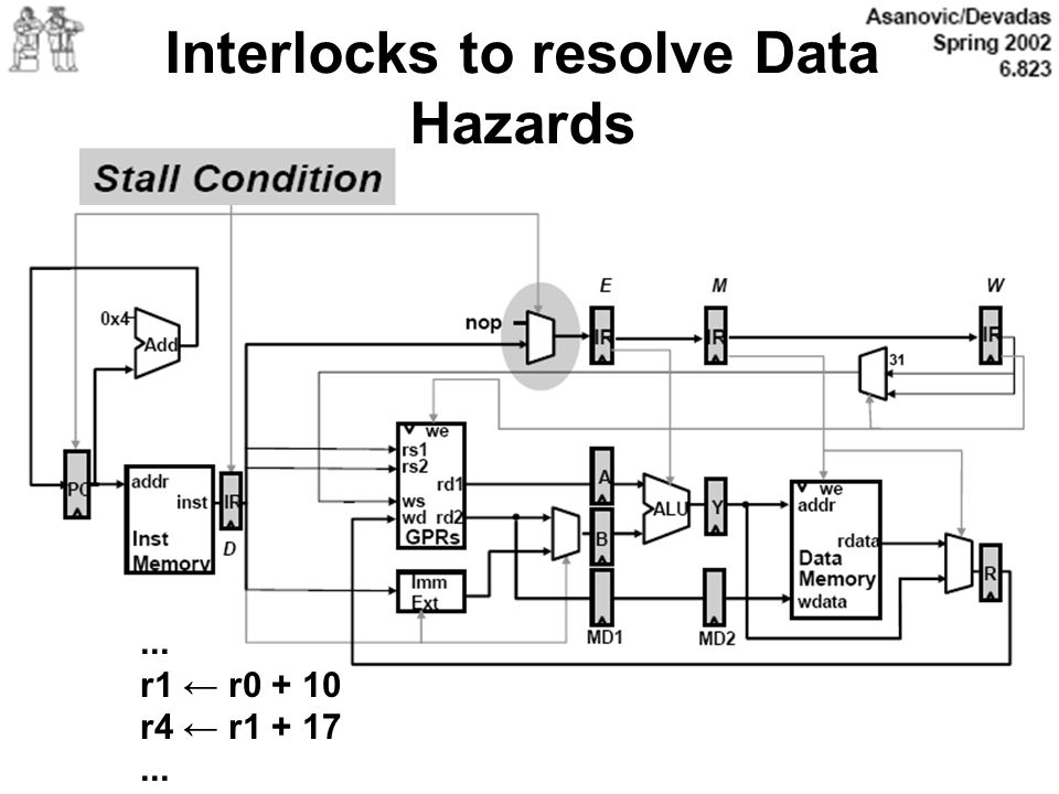 Interlocks to resolve Data Hazards