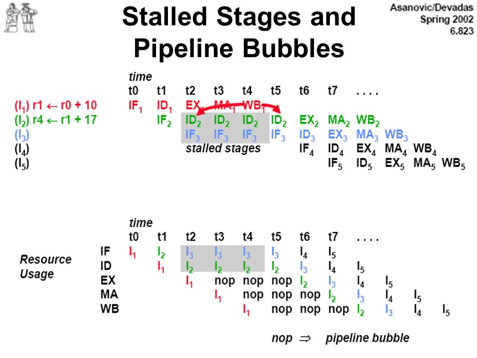 Stalled Stages and Pipeline Bubbles