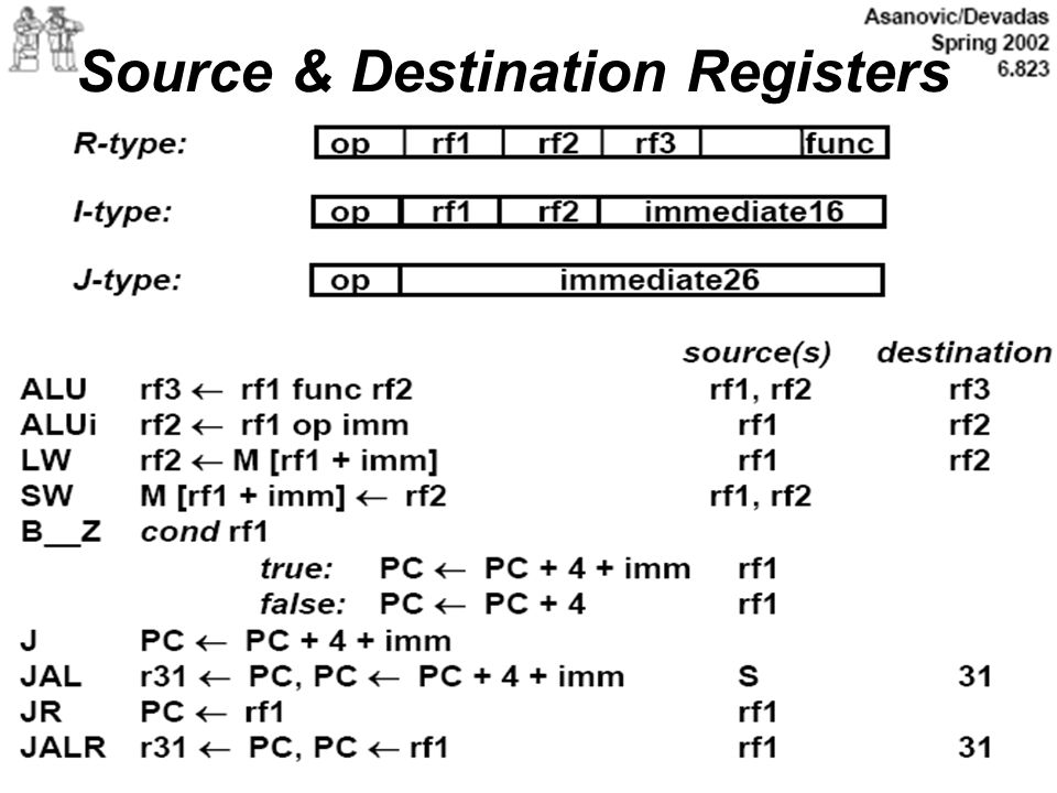 Source & Destination Registers