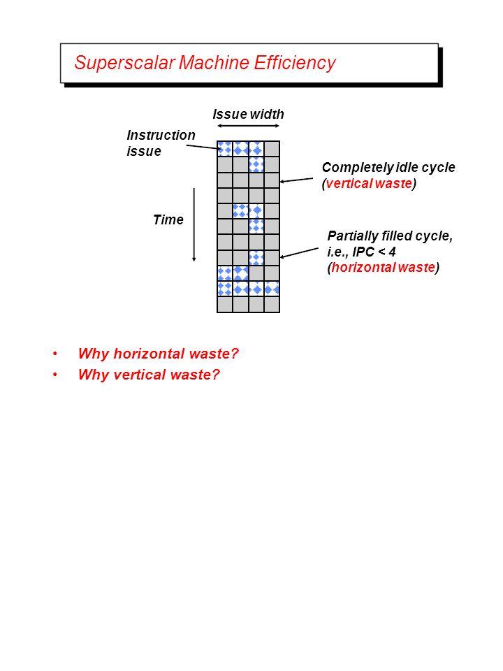 Superscalar Machine Efficiency