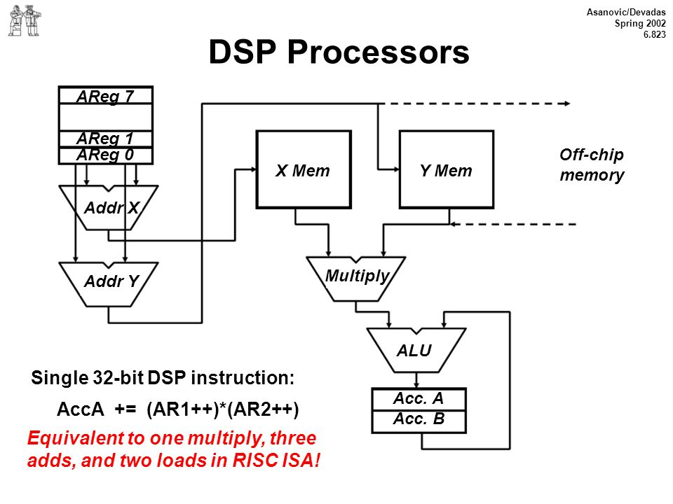 DSP Processors Single 32-bit DSP instruction: AccA += (AR1++)*(AR2++)