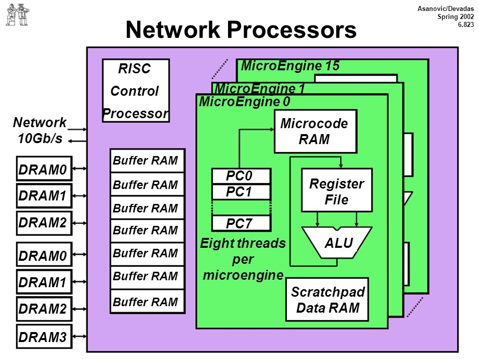 Network Processors RISC Control Processor MicroEngine 15 MicroEngine 1