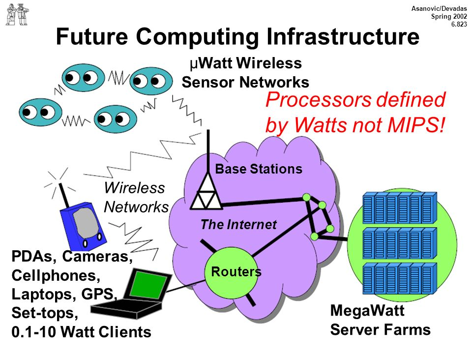 Future Computing Infrastructure
