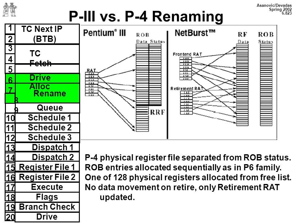 P-III vs. P-4 Renaming 1 2 TC Next IP (BTB) 3 4 5 6 7 8 9 TC Fetch