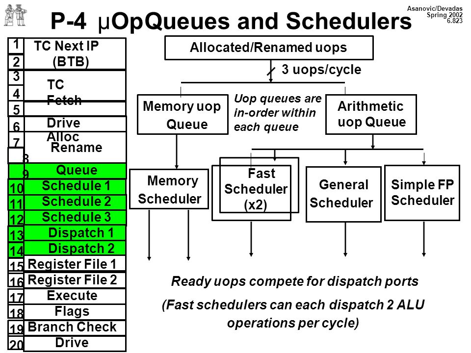 P-4 µOp Queues and Schedulers