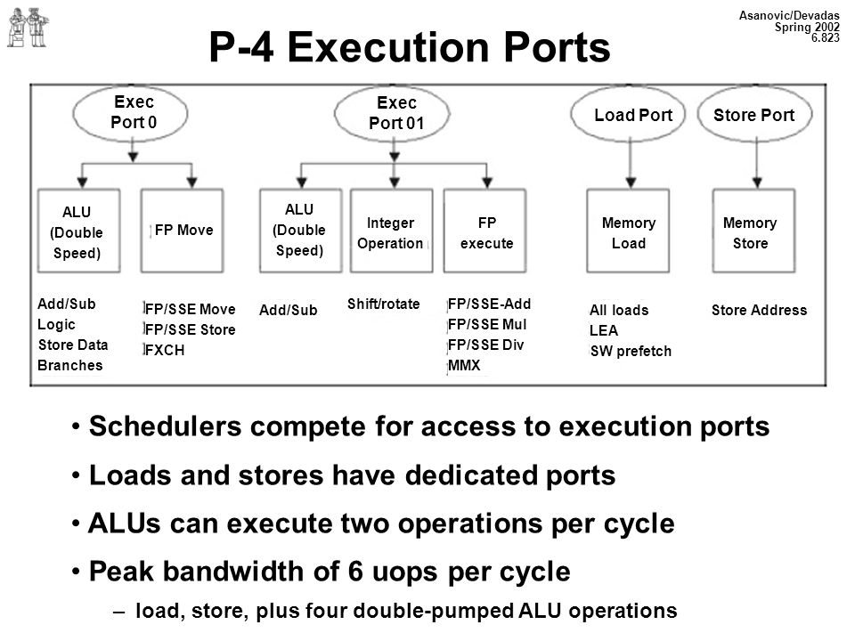 P-4 Execution Ports Schedulers compete for access to execution ports