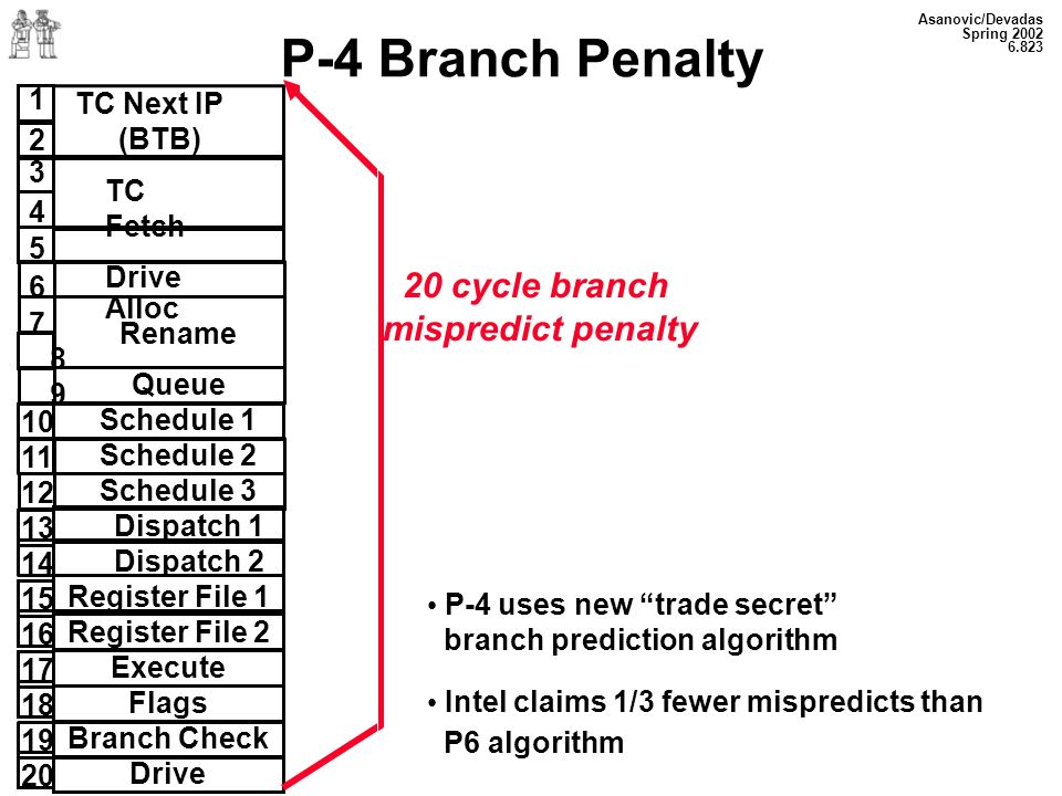 P-4 Branch Penalty 20 cycle branch mispredict penalty 1 2 TC Next IP
