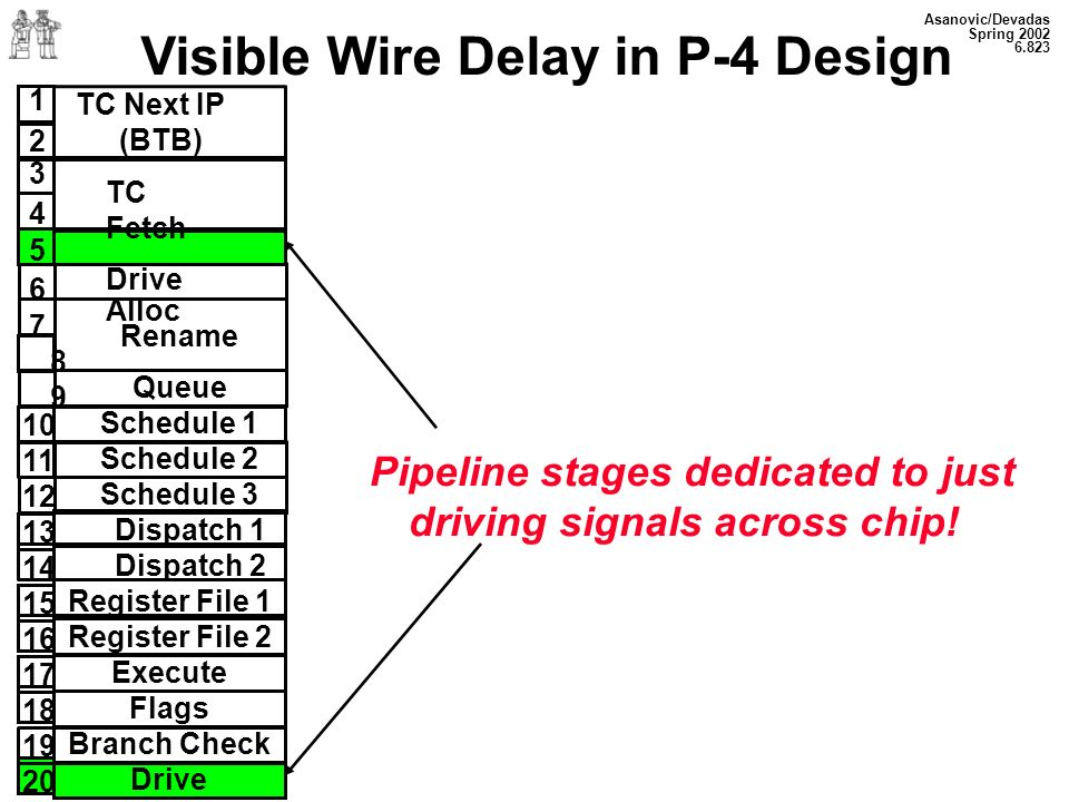 Visible Wire Delay in P-4 Design driving signals across chip!