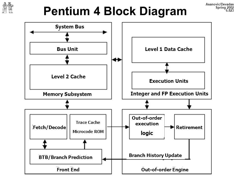 Integer and FP Execution Units BTB/Branch Prediction