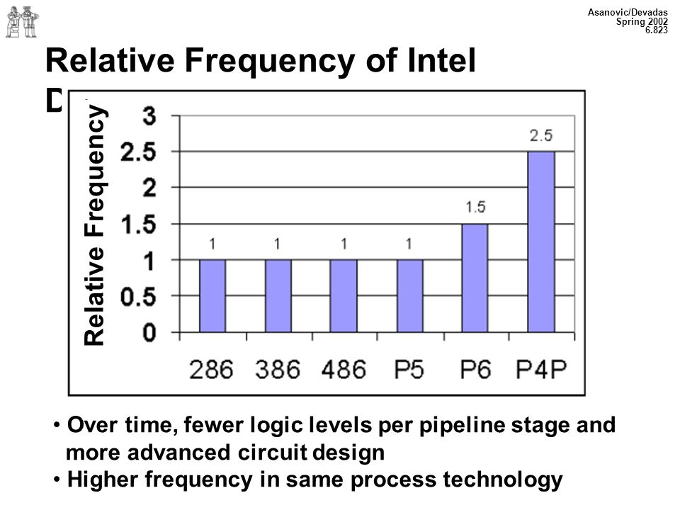 Relative Frequency of Intel Designs