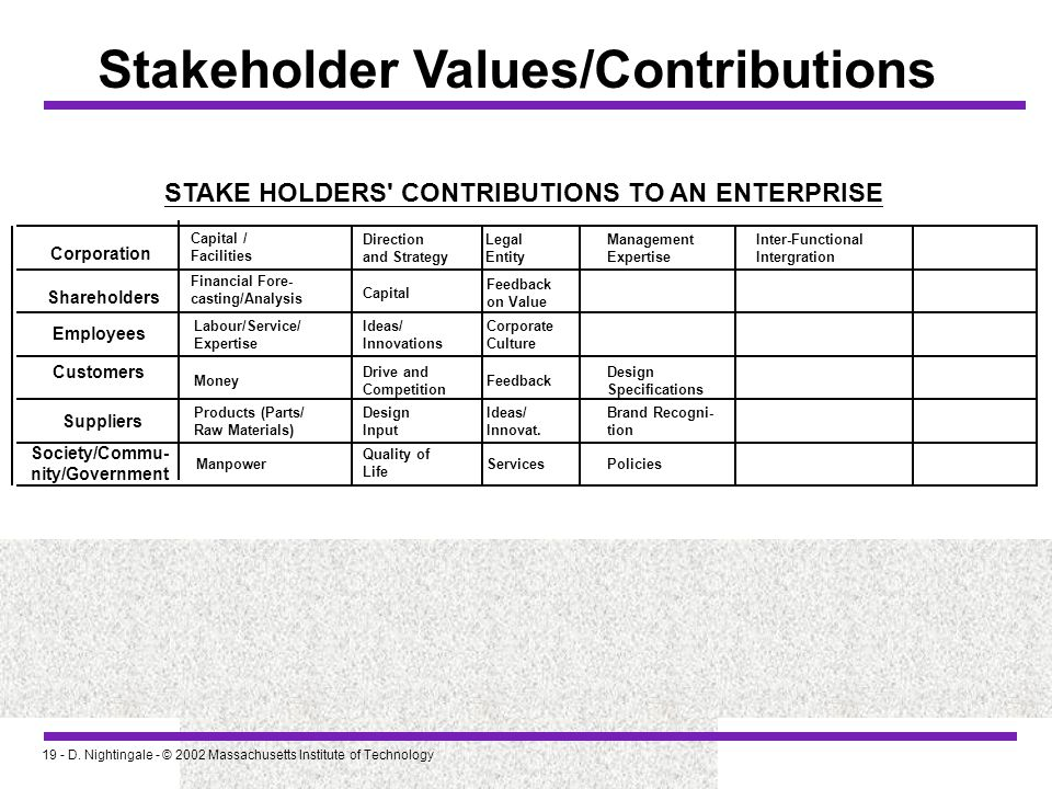 Stakeholder Values/Contributions