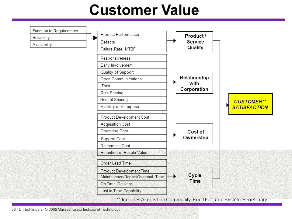 Customer Value Product / Service Quality Relationship with Corporation