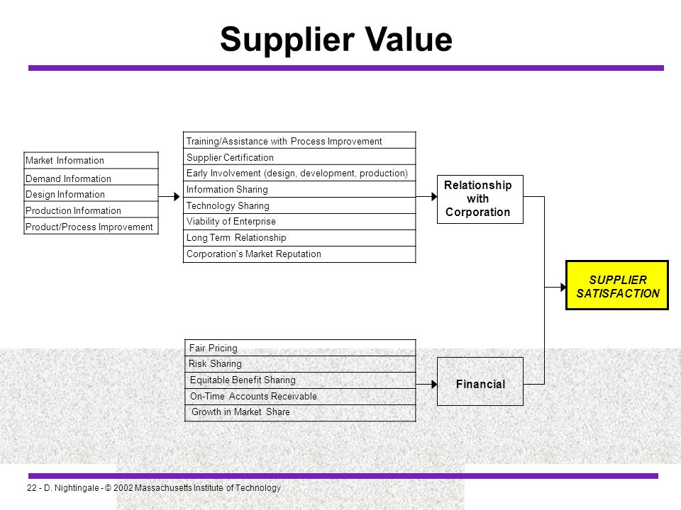 Supplier Value Relationship with Corporation SUPPLIER SATISFACTION