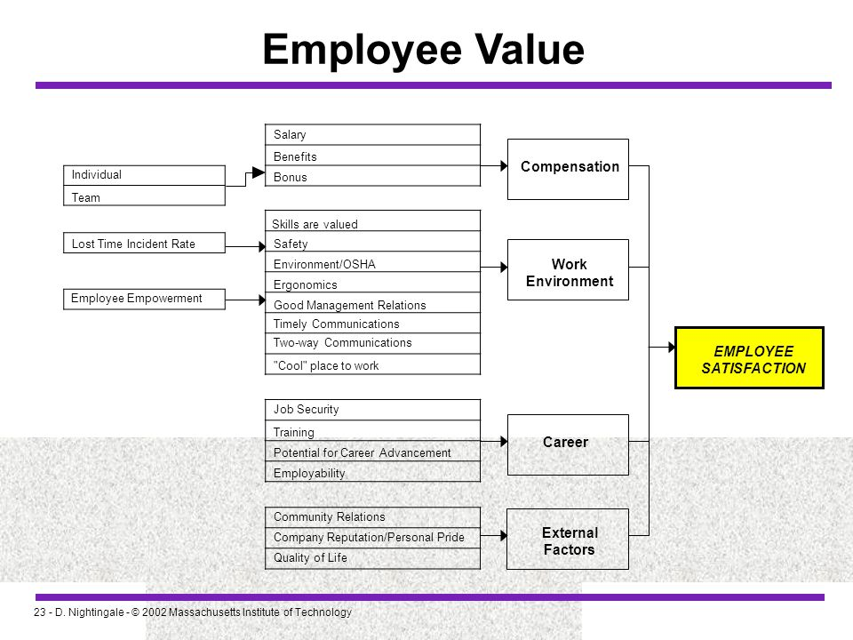 Employee Value Compensation Work Environment EMPLOYEE SATISFACTION
