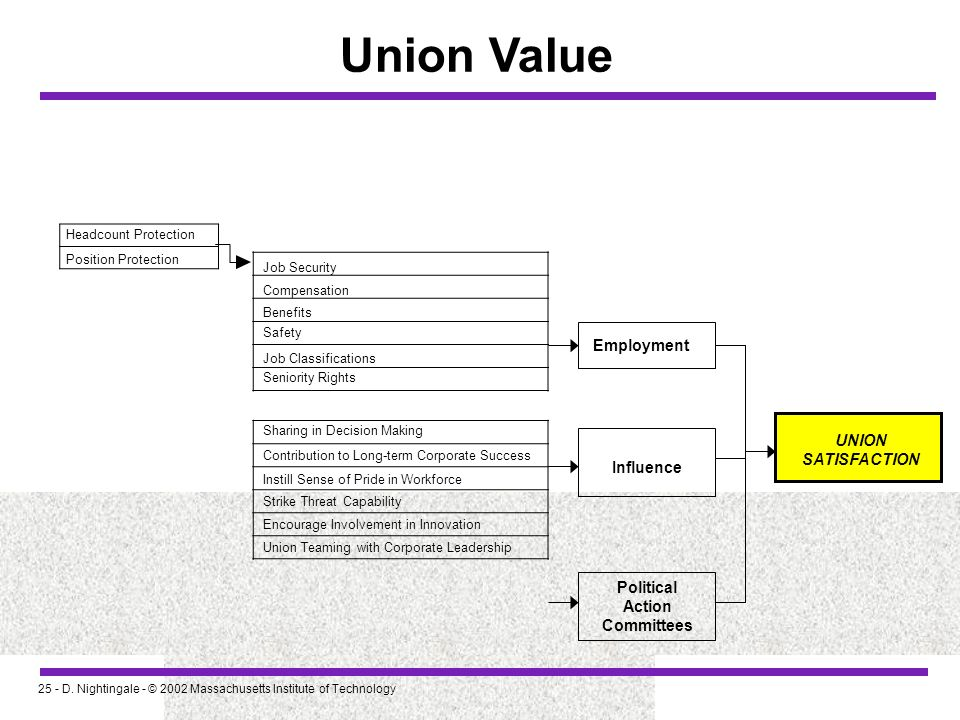 Union Value Employment UNION SATISFACTION Influence Political Action