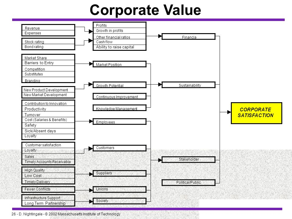 Corporate Value CORPORATE SATISFACTION Ability to raise capital