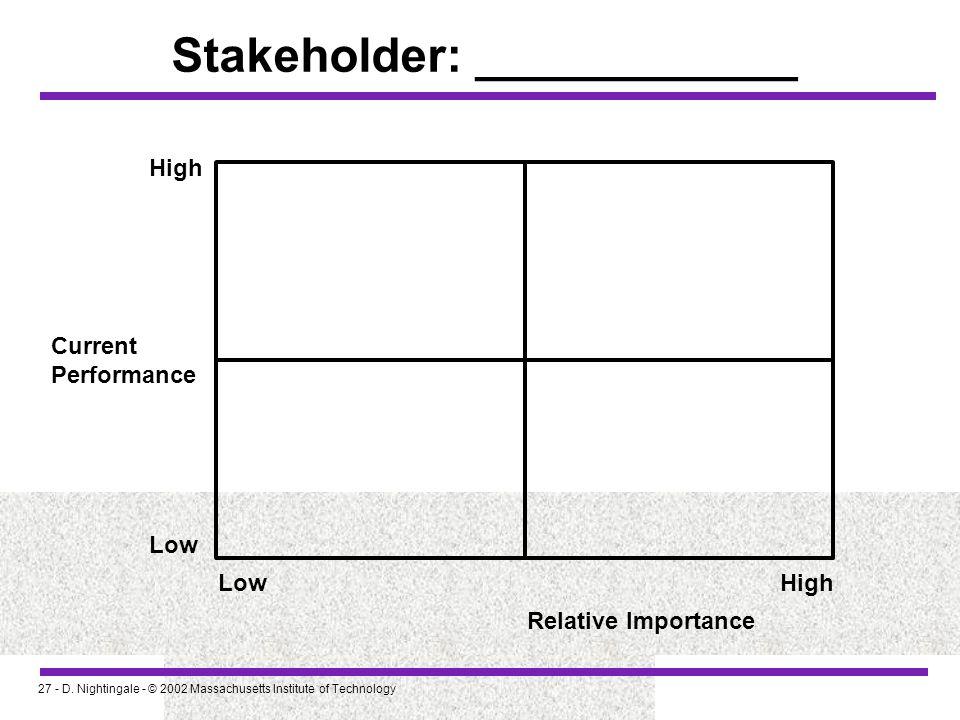 Stakeholder: ____________