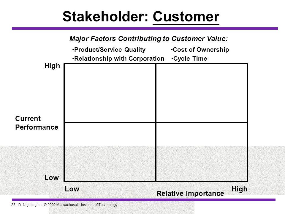 Stakeholder: Customer