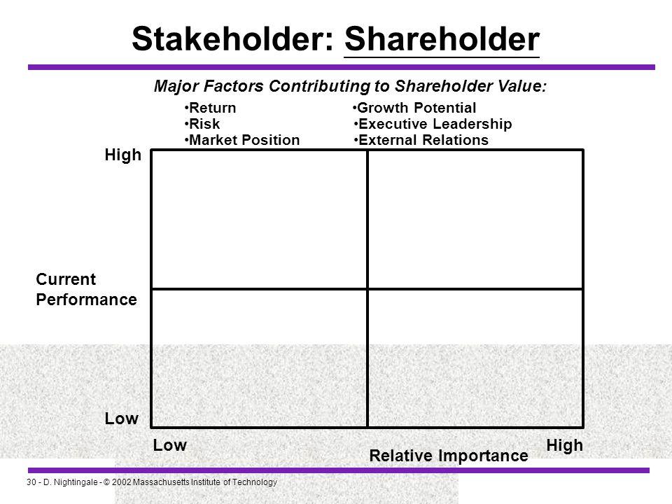 Stakeholder: Shareholder