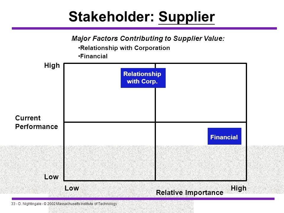 Stakeholder: Supplier