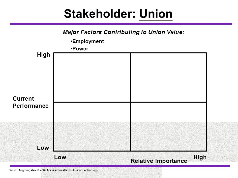 Stakeholder: Union Major Factors Contributing to Union Value: High