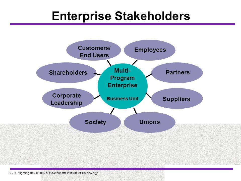 Enterprise Stakeholders