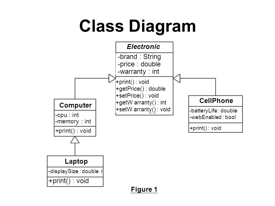 Class Diagram Electronic -brand : String -price : double