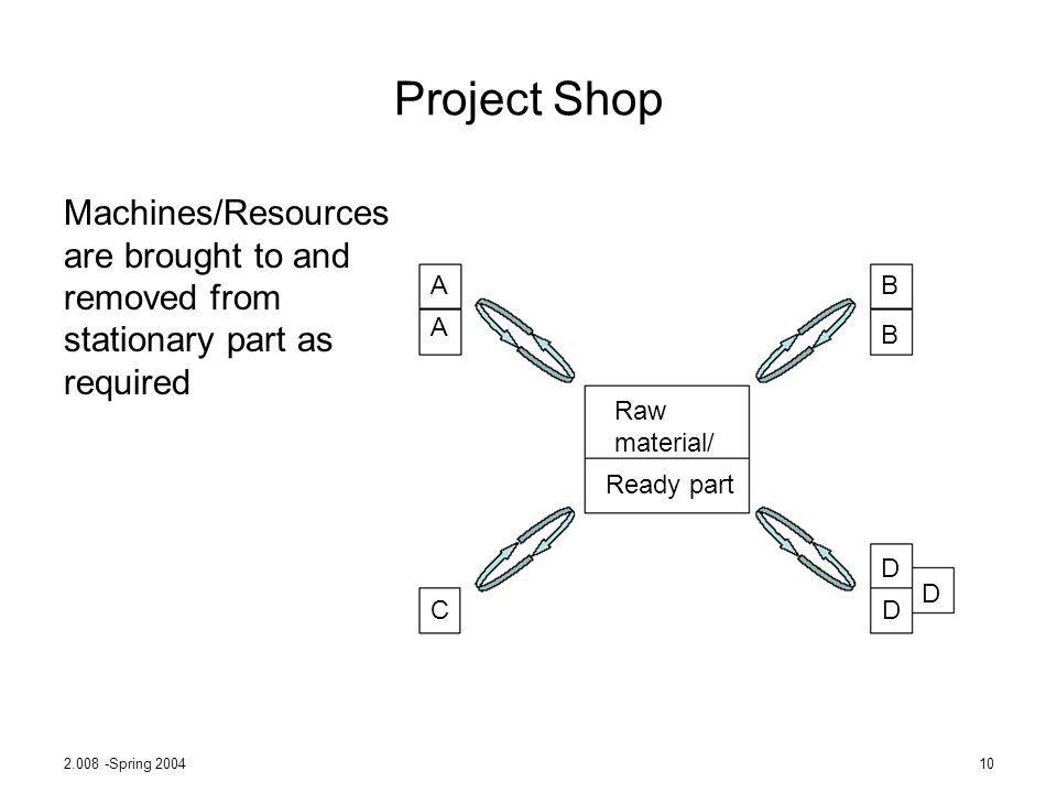 Project Shop Machines/Resources are brought to and removed from stationary part as required. A. C.