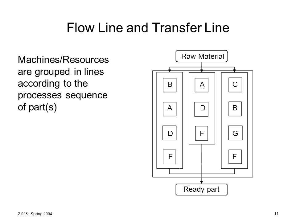 Flow Line and Transfer Line