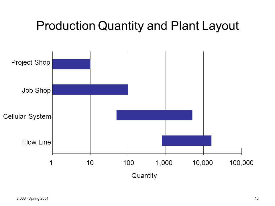 Production Quantity and Plant Layout