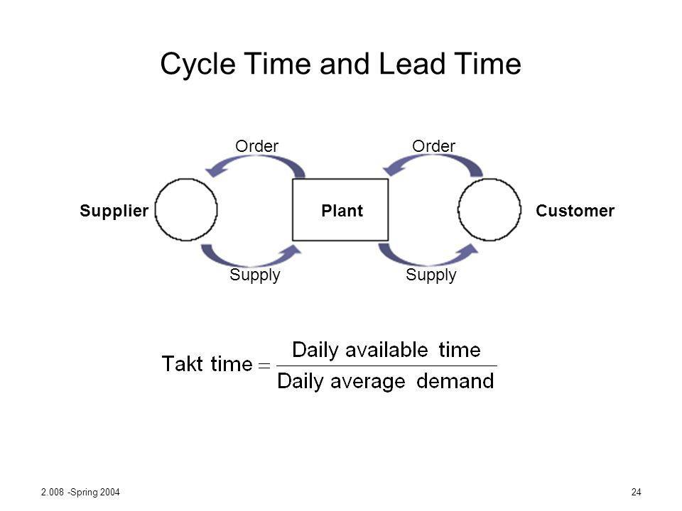 Cycle Time and Lead Time