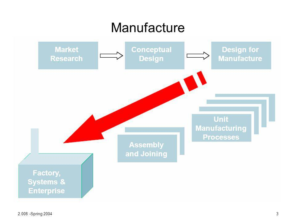 Manufacture Market Research Conceptual Design Design for Manufacture
