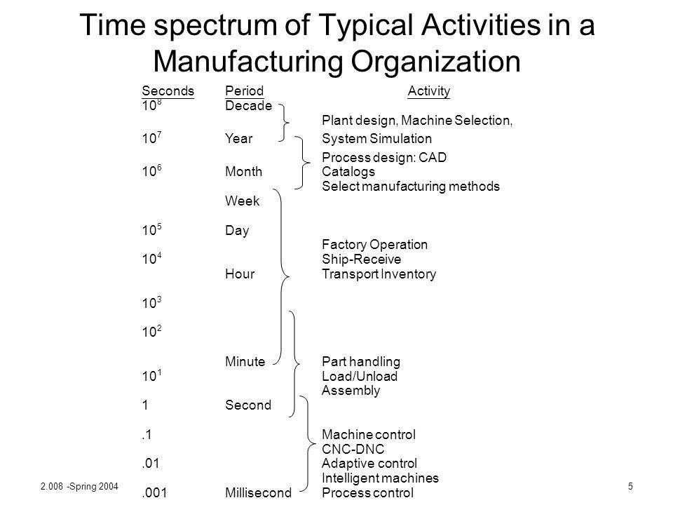 Time spectrum of Typical Activities in a Manufacturing Organization