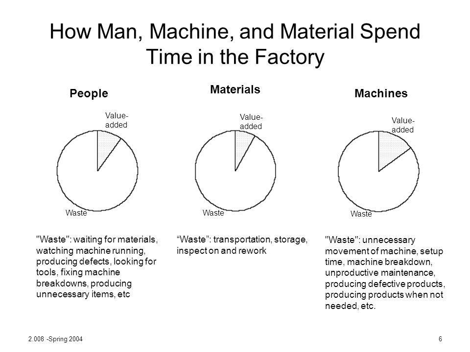 How Man, Machine, and Material Spend Time in the Factory