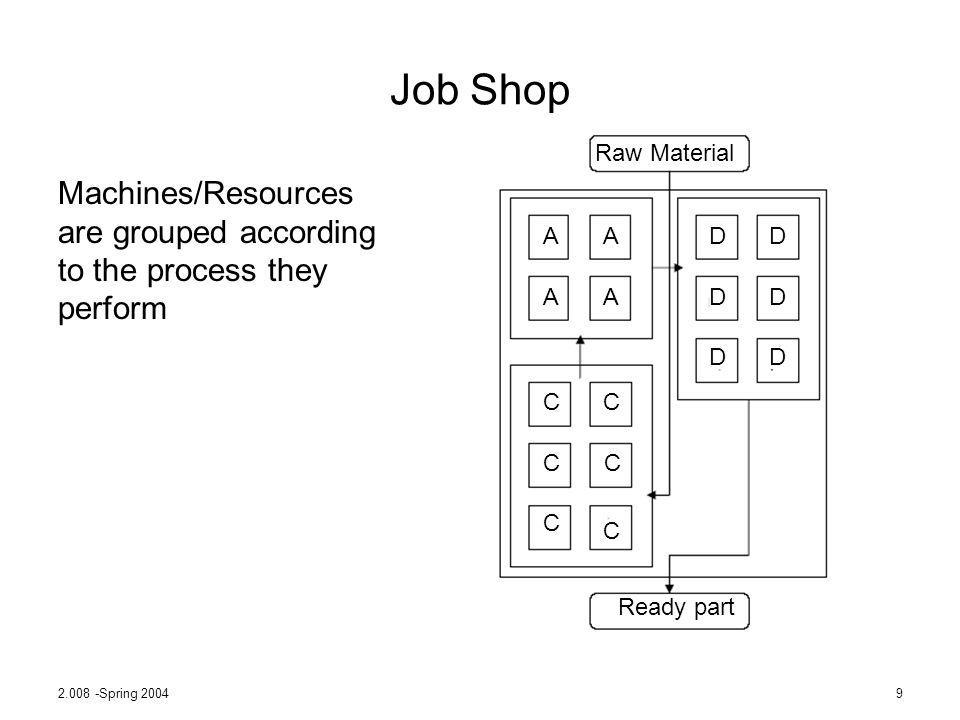 Job Shop Raw Material. Ready part. A. D. C. Machines/Resources are grouped according to the process they perform.