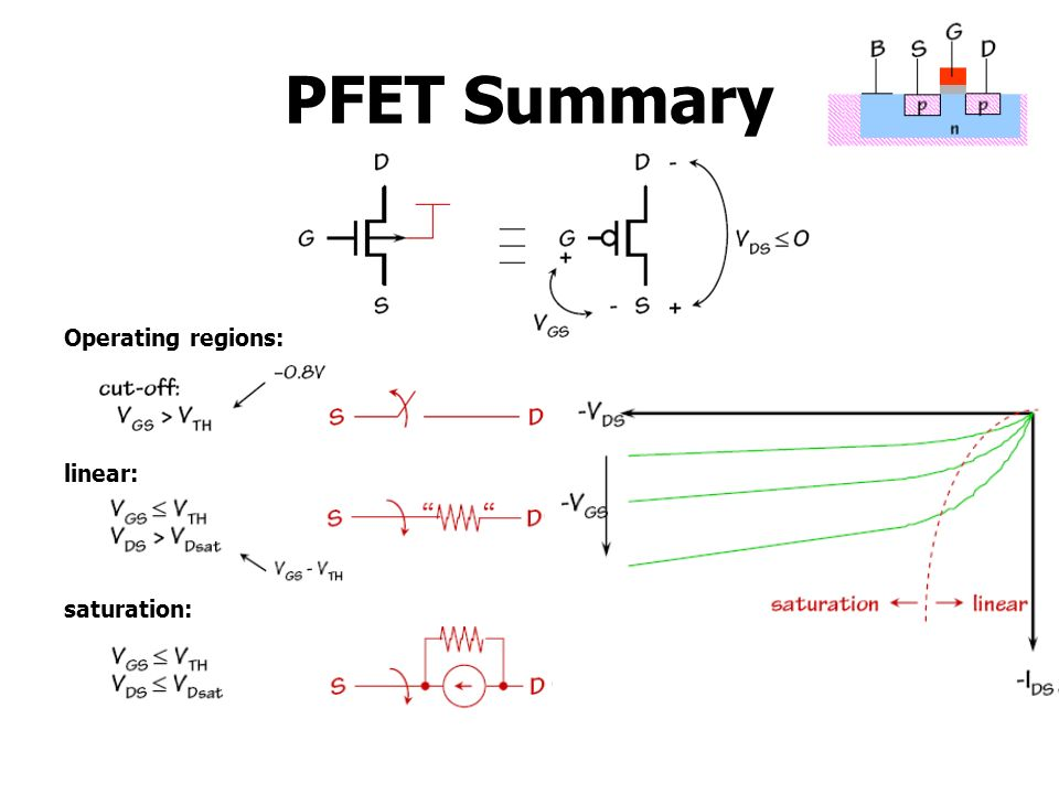 PFET Summary Operating regions: linear: saturation: