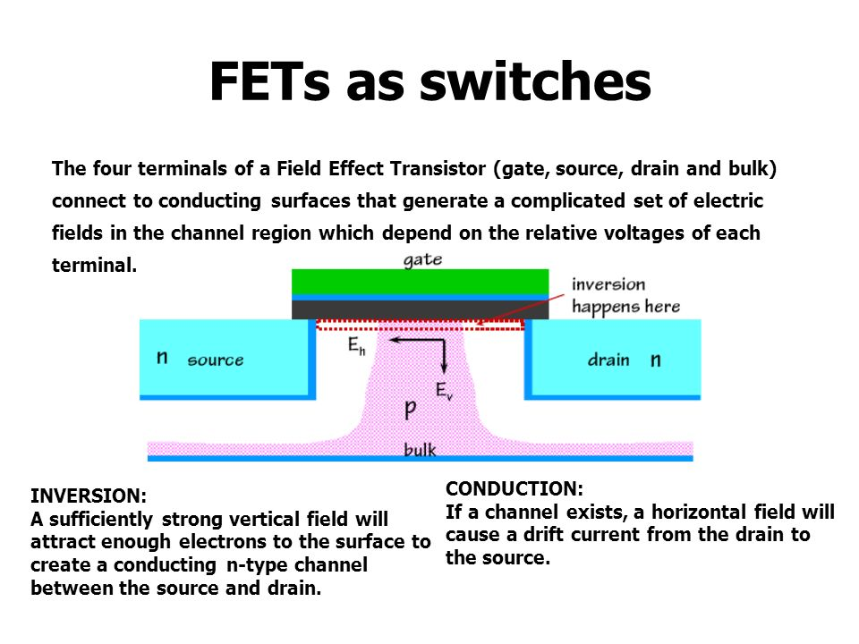 FETs as switches The four terminals of a Field Effect Transistor (gate, source, drain and bulk)