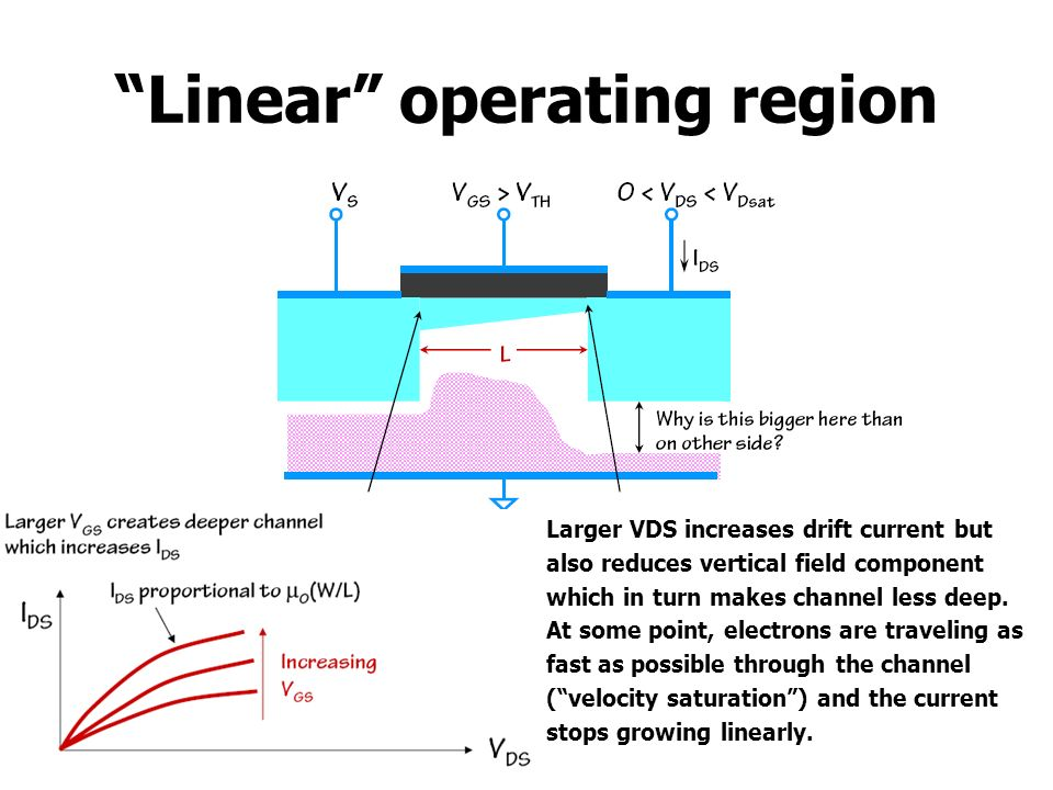 Linear operating region