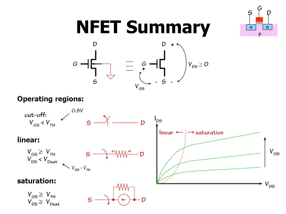 NFET Summary Operating regions: linear: saturation: