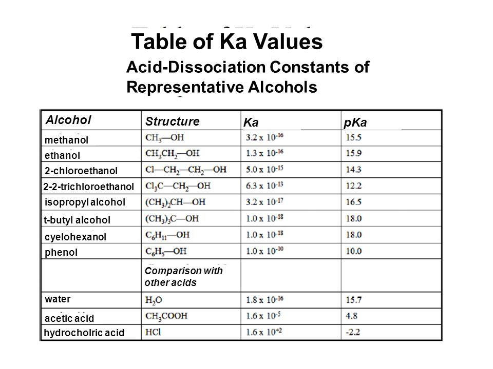Table of Ka Values Acid-Dissociation Constants of Representative Alcohols. Alcohol. Structure. Ka.