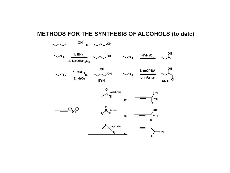 METHODS FOR THE SYNTHESIS OF ALCOHOLS (to date)
