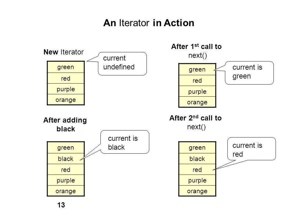 An Iterator in Action After 1st call to next() New Iterator current