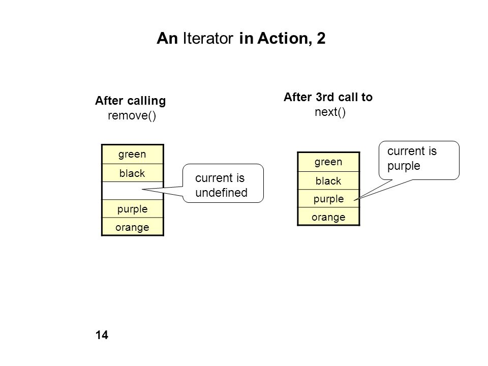 An Iterator in Action, 2 After 3rd call to After calling next()