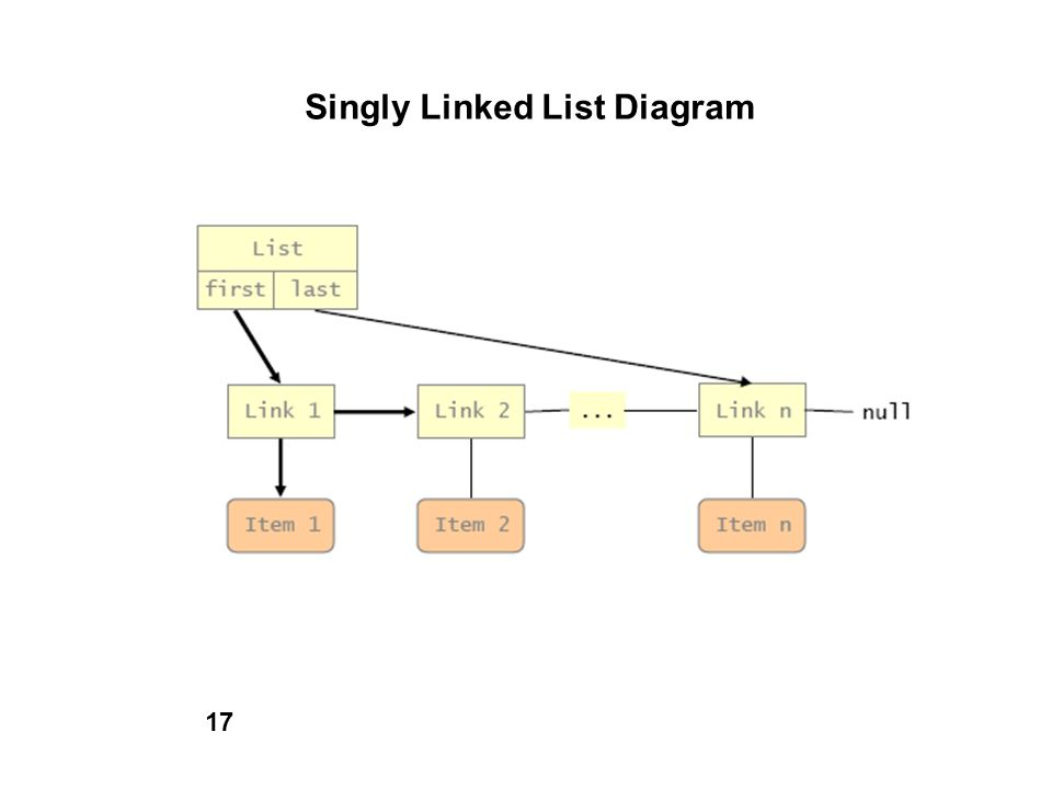 Singly Linked List Diagram
