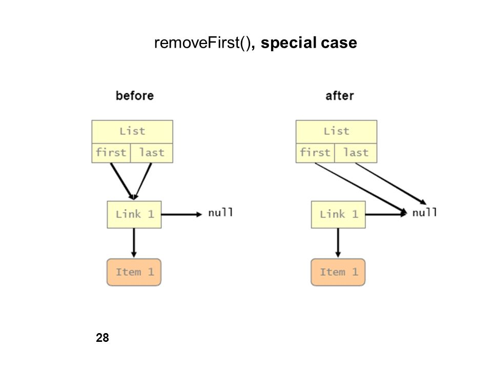 removeFirst(), special case