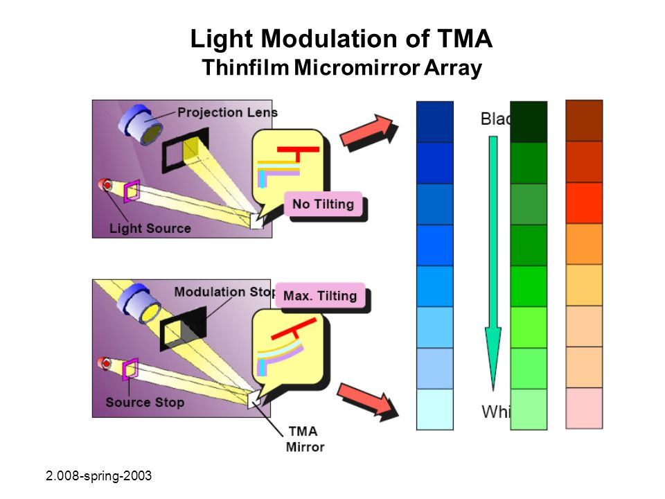 Light Modulation of TMA Thinfilm Micromirror Array