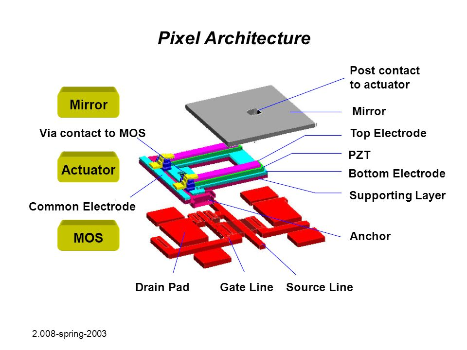 Pixel Architecture Post contact to actuator Mirror Via contact to MOS