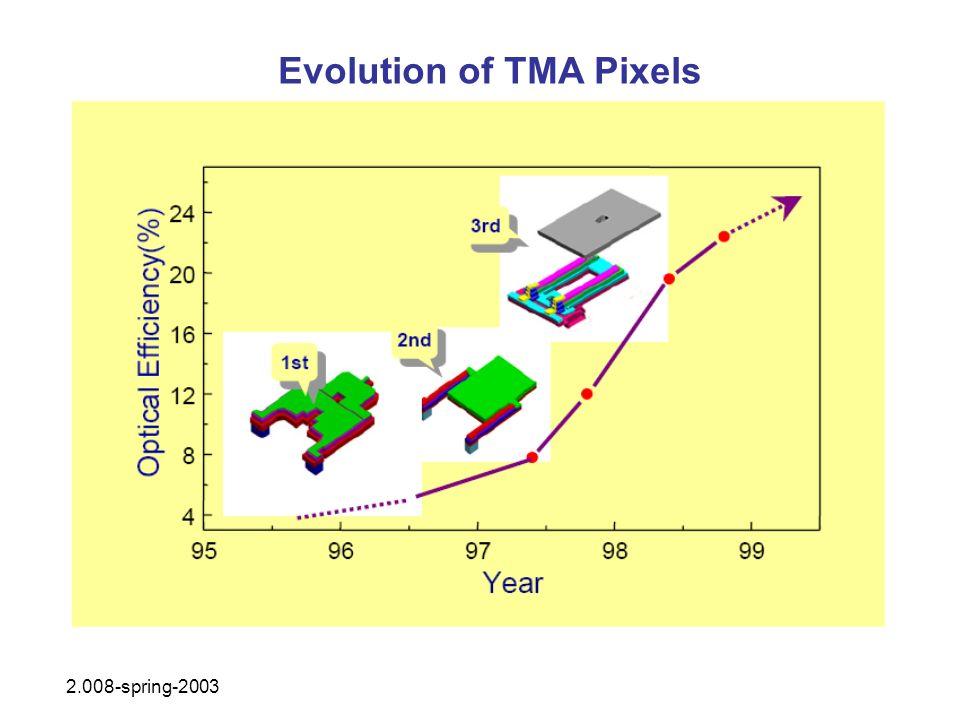 Evolution of TMA Pixels