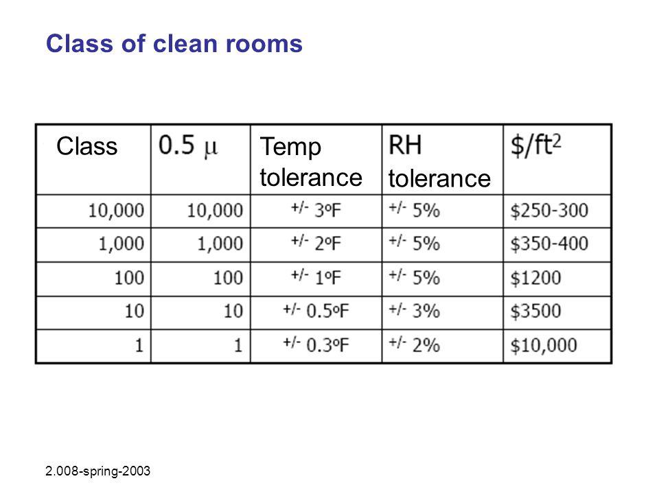 Class of clean rooms Class Temp tolerance tolerance 2.008-spring-2003